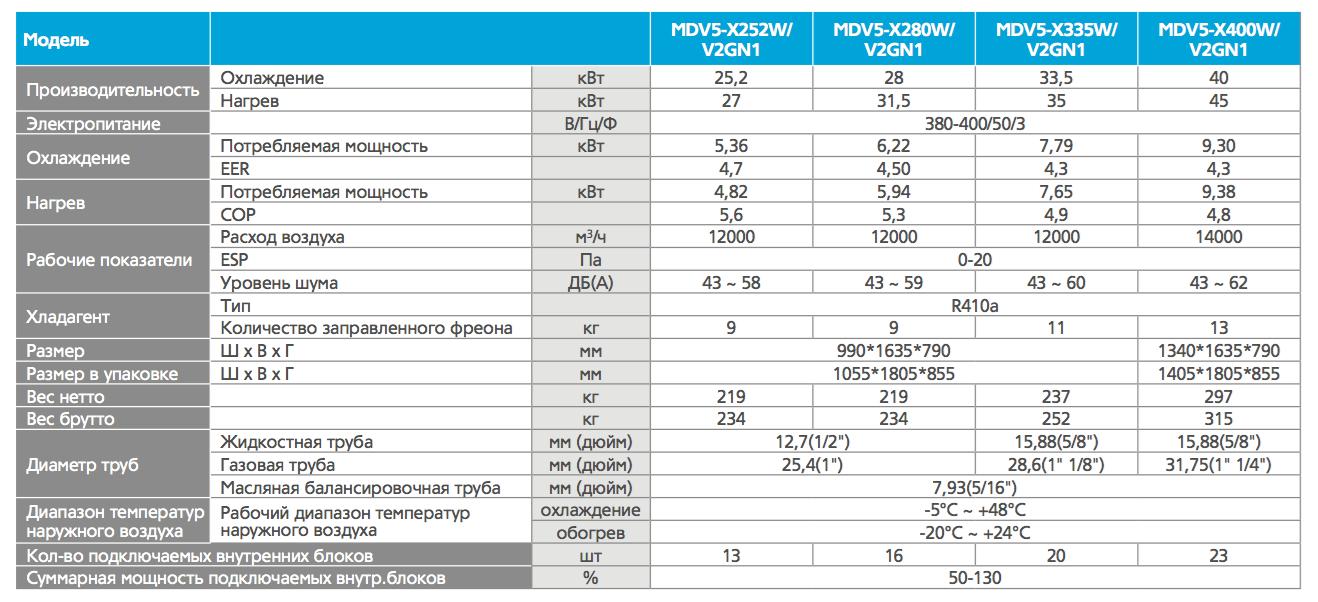 Наружные_блоки_VRF_V5X_252-400_характеристики.png