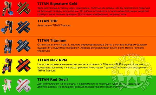 шкала жесткости бинтов для пауэрлифтинга TITAN