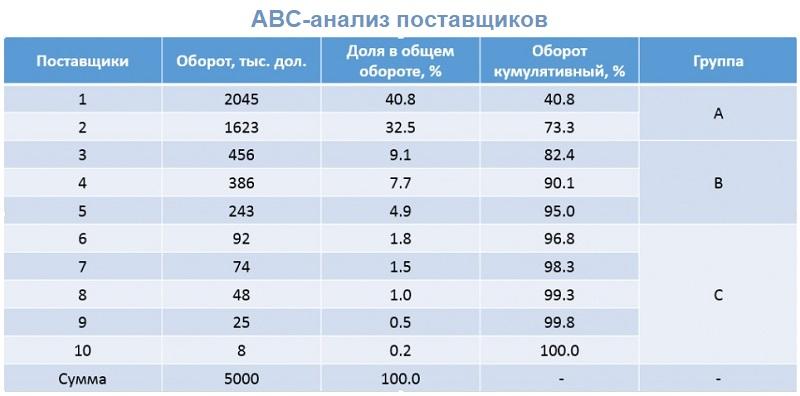 АВС-анализ поставщиков