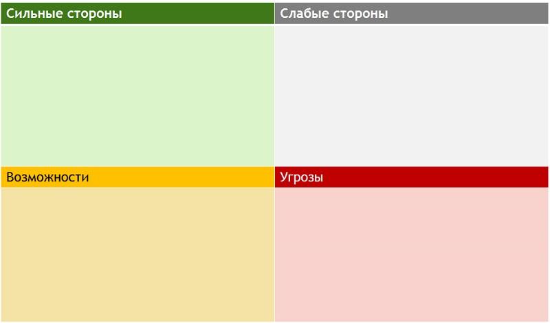 Стандартный вид таблицы SWOT-анализа