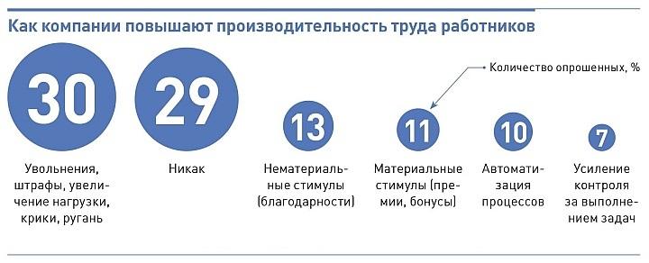 В России очень низкая культура материального стимулирования сотрудников