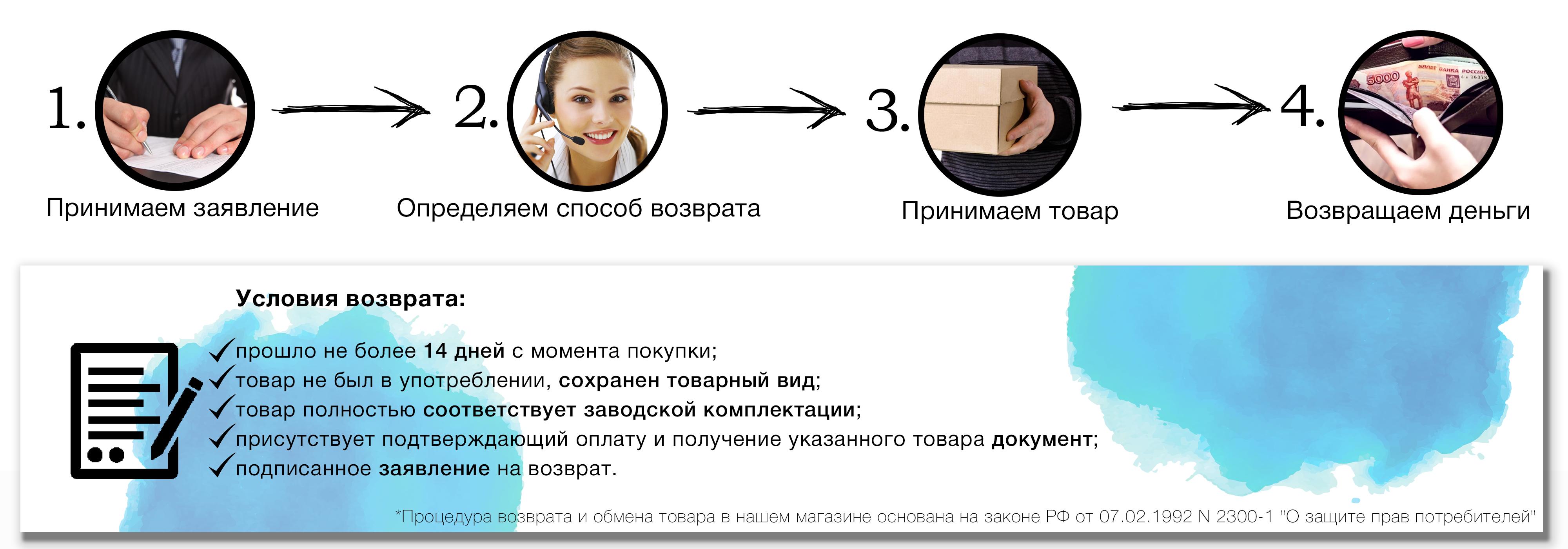Схема возврата товара в интернет-магазине Автогеография