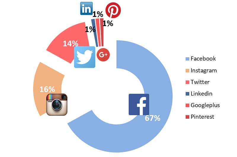 активность в соцсетях