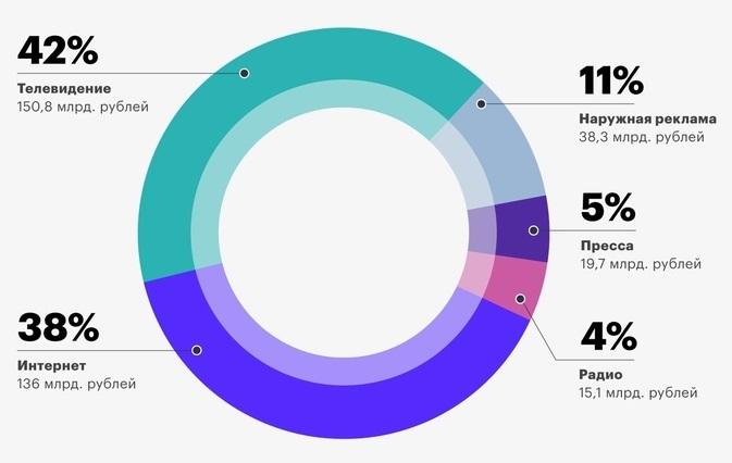 Распределение видов рекламы по долям