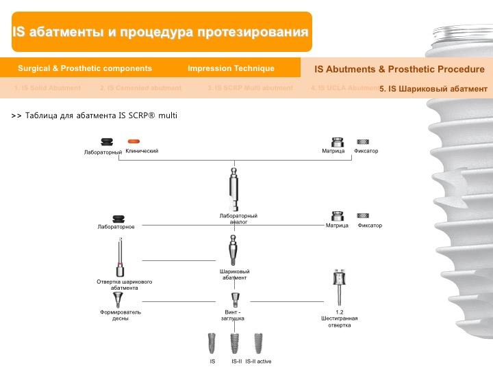Neobiotech_Руководство_по_протезированию_58.jpg