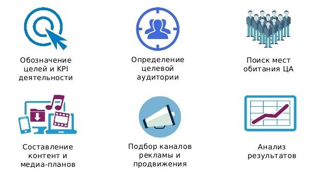 Этапы разработки SMM-стратегии