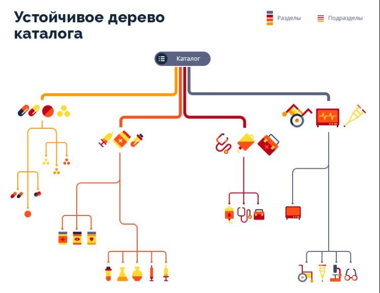 Графическая схема дерева категорий