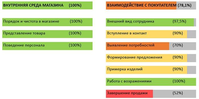 Пример заключения операциитайный покупатель