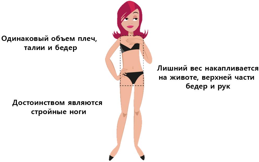 Тип фигуры —«прямоугольник»