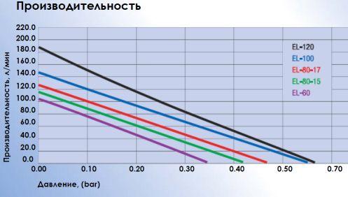 График зависимости производительности от давления Secoh