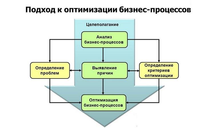 оптимизация бизнес процессов