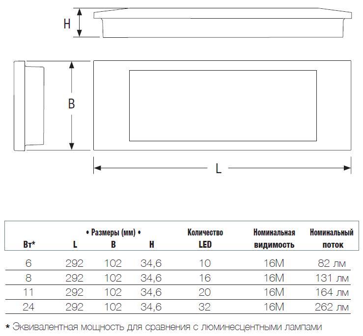 Размеры светового указателя направления эвакуации Aestetica LED