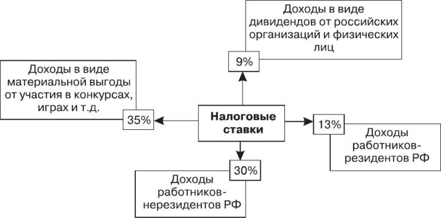 Основные ставки НДФЛ в России
