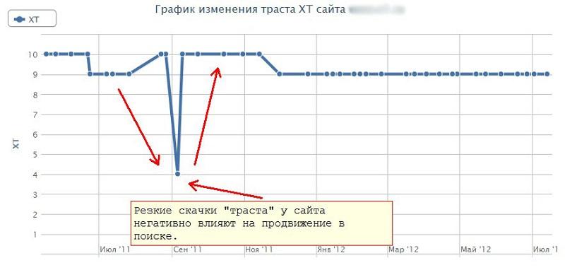 Графика изменения траста сайта