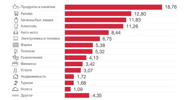Доля медийных бюджетов по отраслям, %
