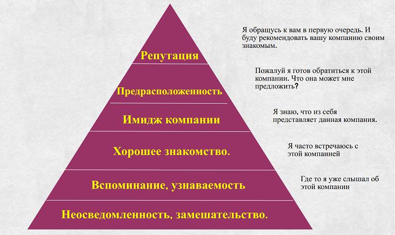 Пирамида формирования репутации в бизнесе