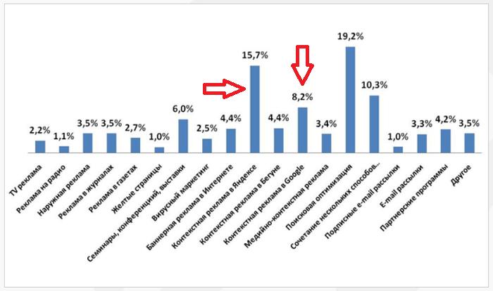 Показатели опроса рекламодателей
