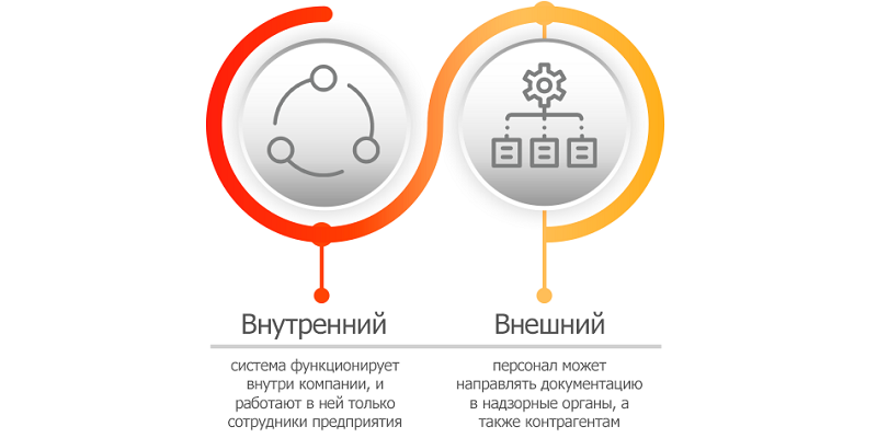 Варианты использования системы электронного документооборота