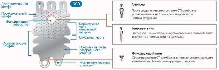 Характеристики титановой мембраны NeoBiotech