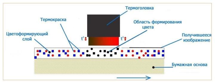 Принцип работы принтера с термохимической чековой лентой