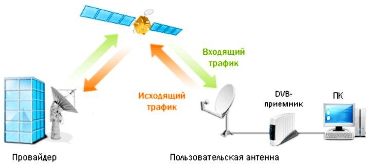 Схема спутникового интернета для онлайн-касс