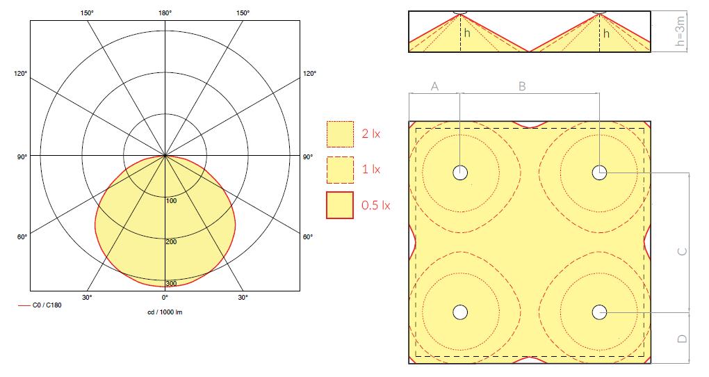 Диаграмма светораспределения для аварийных светильников ONTEC R M1U 301 NM ST