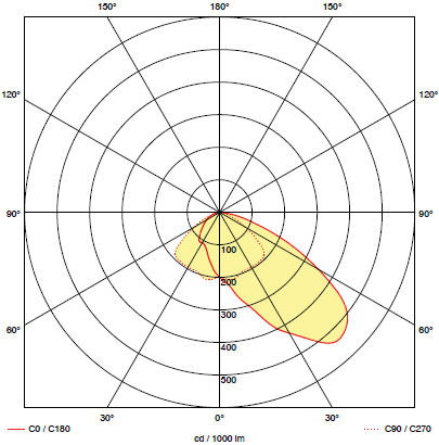 Кривая силы света для светильника аварийного освещения эвакуационных проходов BOA-IN W1