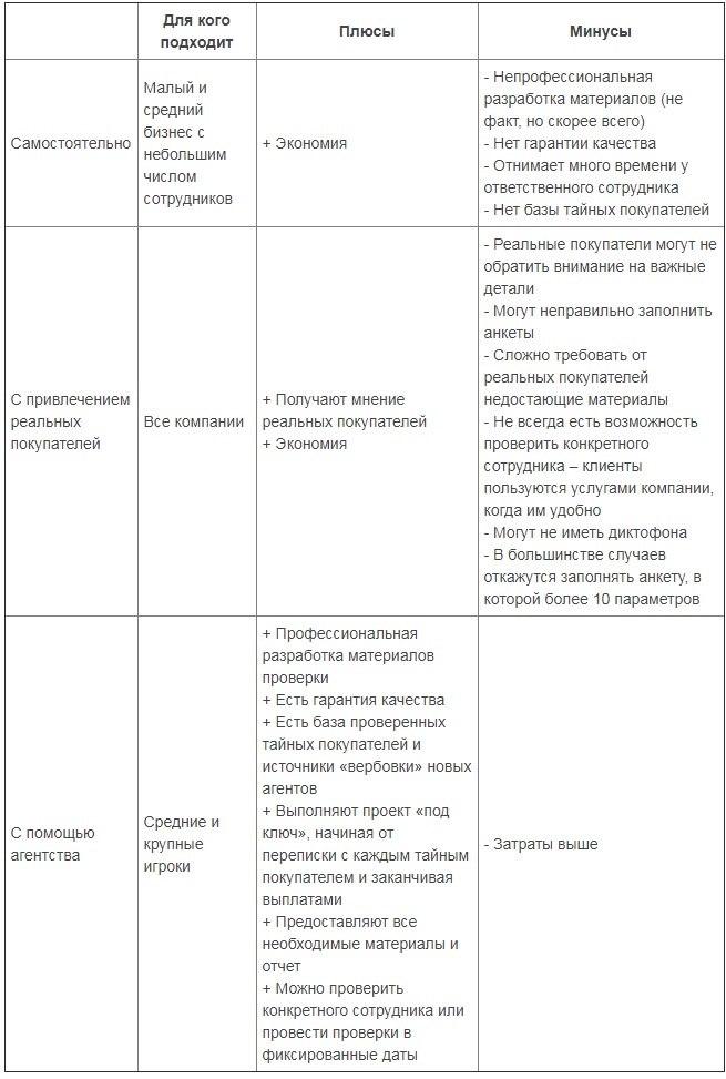 Плюсы и минусы различных подходов к проведению операции «тайный покупатель»