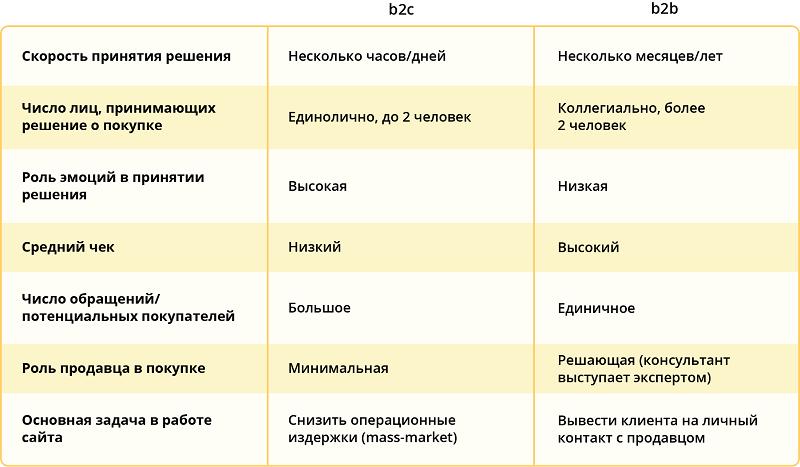 B2B и В2С