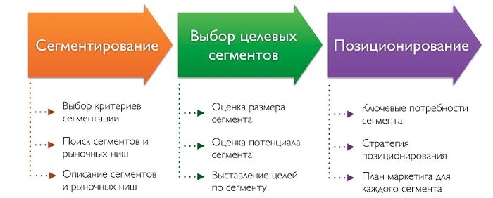 Процесс сегментации рынка