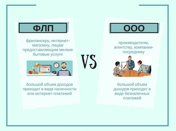 Выбор предпринимательской деятельности