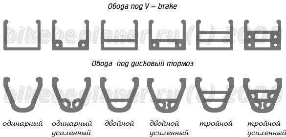 Типы профилей ободов по ободные или дисковые тормоза