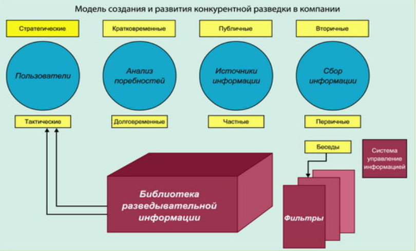 модель конкурентной разведки