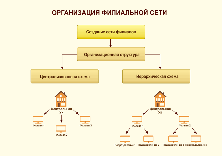 филиальная сеть