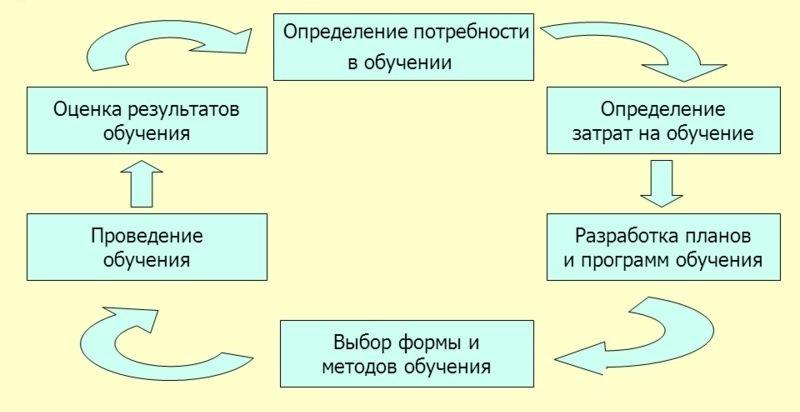 Модель непрерывного обучения персонала