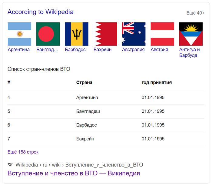 Информация по странам ВТО