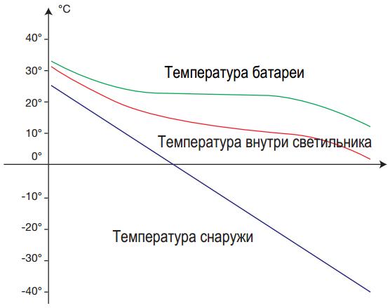 Диаграмма изменения температуры аккумуляторной батареи в зависимости от температуры окружающей среды