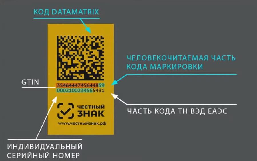 Код Data Matrix наглядно