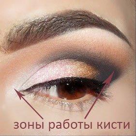 кисти для макияжа какая для чего нужна по описанию рабочей зоны