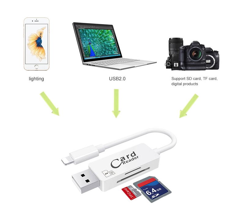 Кардридер и дата кабель Lightning для iPhone/iPad