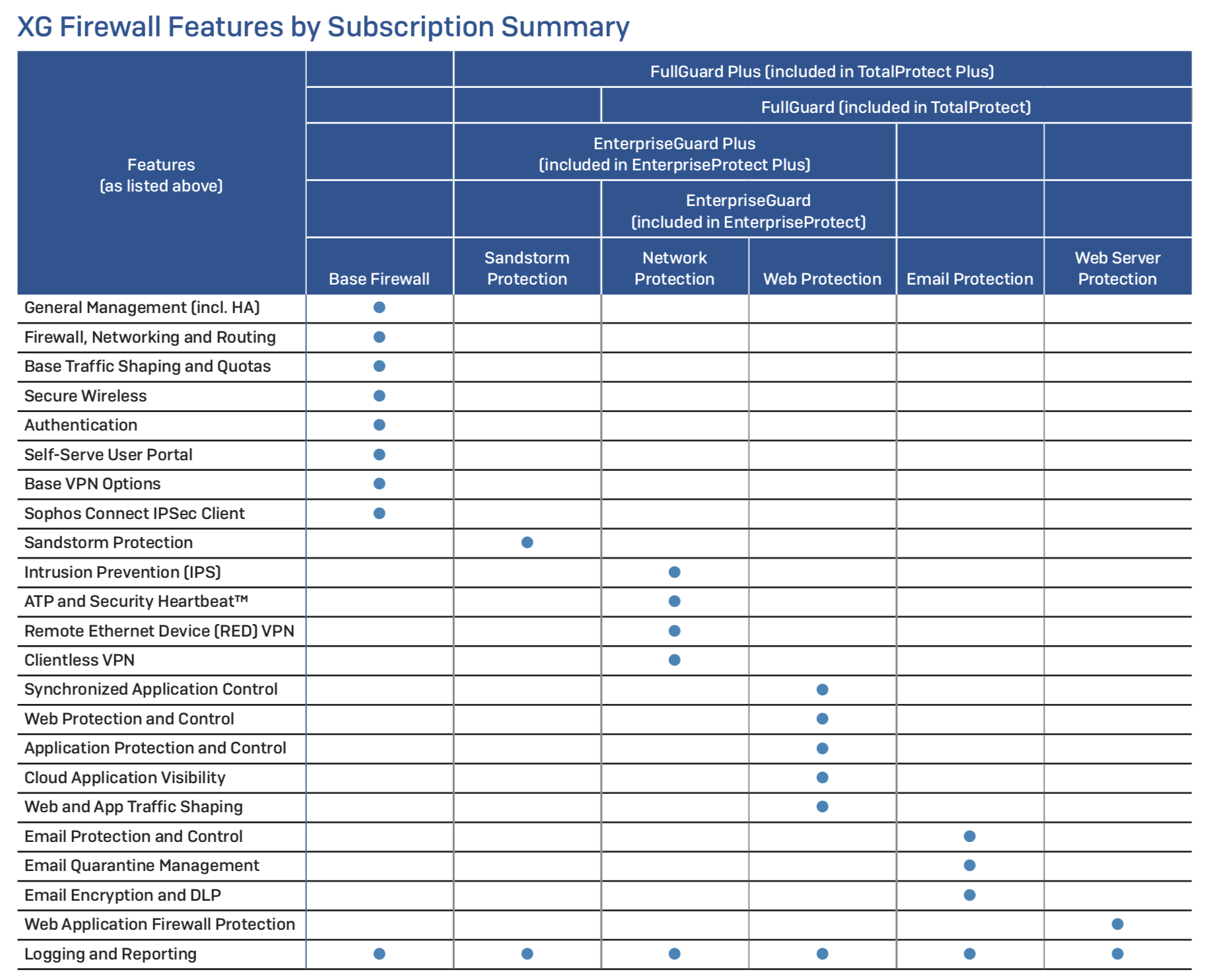 XG Firewall Features by subscription