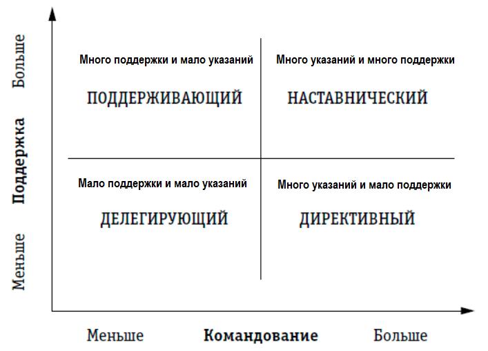 стили управления