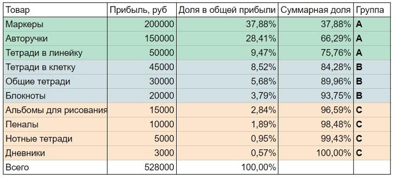 Пример: результаты АВС-анализа