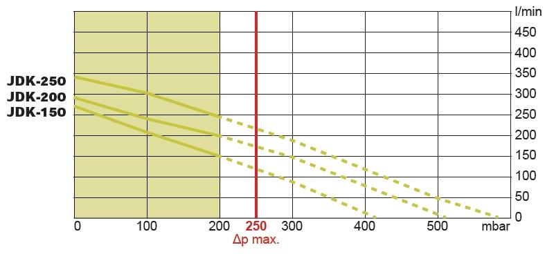 График зависимости воздушного потока (л/мин) от давления (мбар)