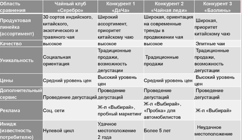 Пример таблицы сравнительного анализа