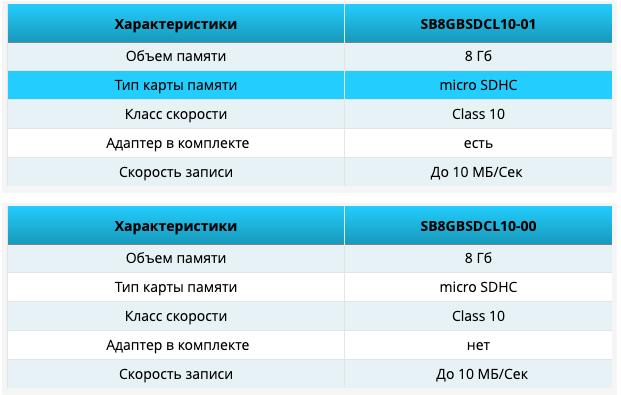 Карта памяти Smartbuy MicroSDHC 8GB Class 10 + SD Adapter