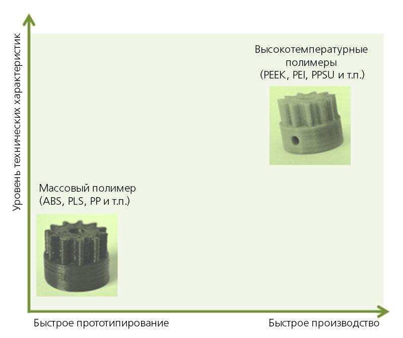 3D-печать деталей по технологии наплавления нити (Fused filament fabrication — FFF) из различных полимерных материалов