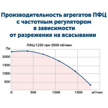 Drevox.ru_Аспирационная_система_ПФЦ-1250_График_производительности