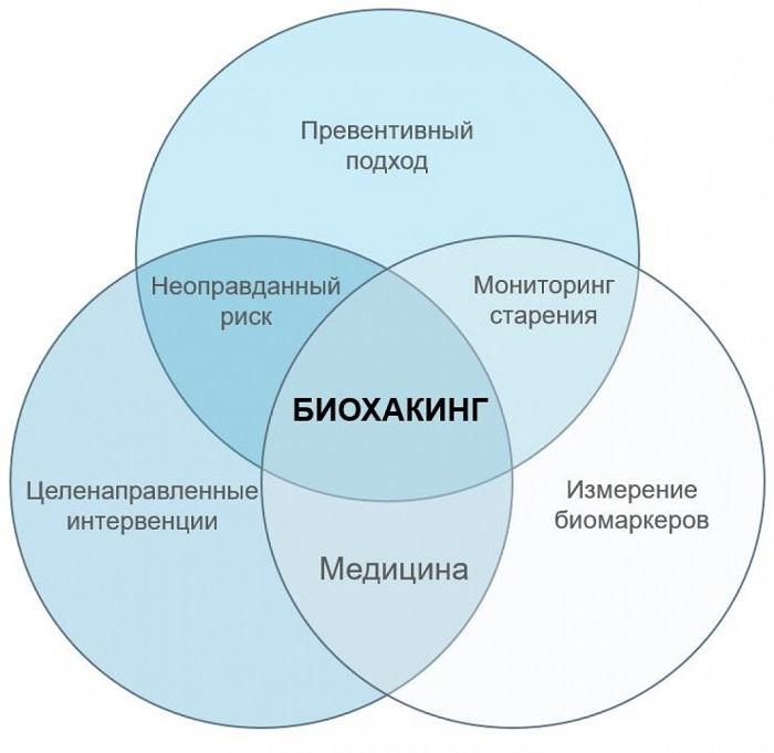Техники биохакинга