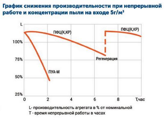 Drevox.ru_Аспирационная_система_ПФЦ-4000_График_снижения_производительности